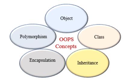 Python OOP concepts