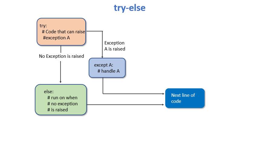 try-else block