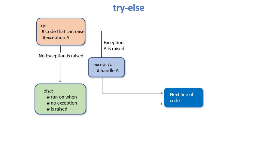 try-else block
