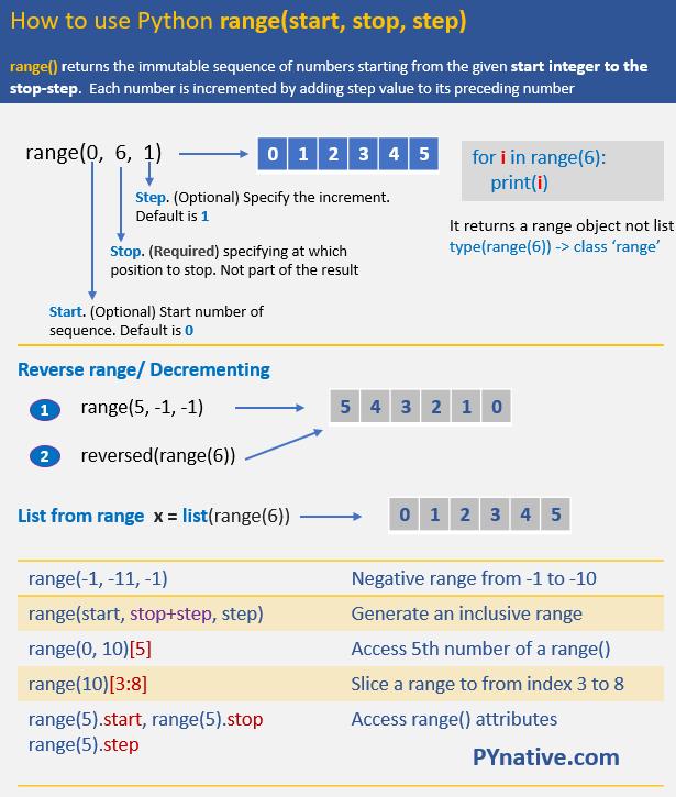 steps to use range()