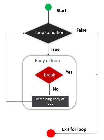 Flow chart of a break statement