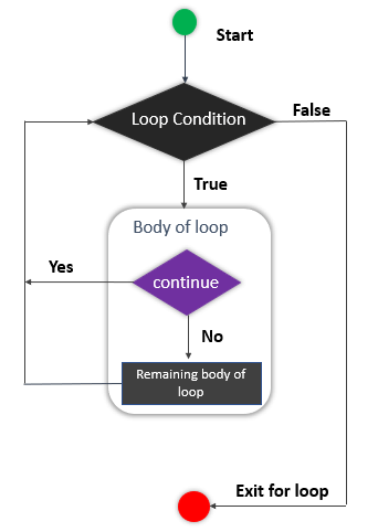 Flow chart of a continue statement