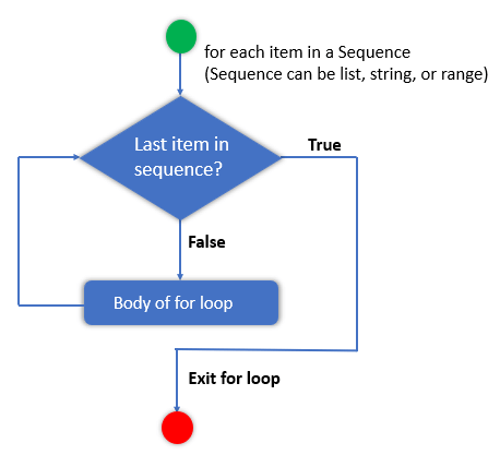 Flow char of a for loop