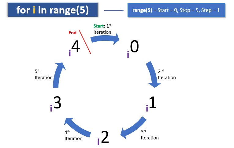 for loop with range()