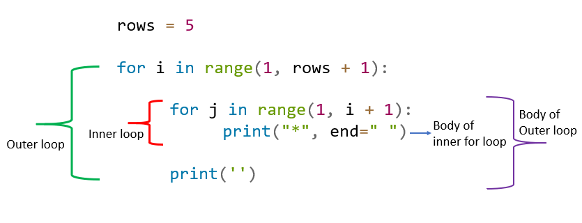 Nested for loop