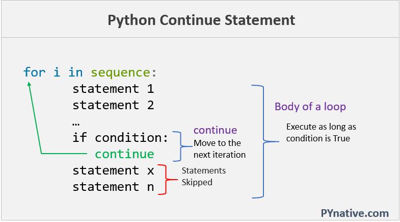 Python continue statement in loop