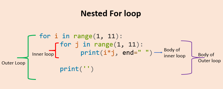 Python nested for loop