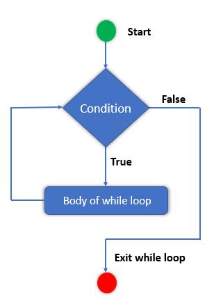 while loop flowchart