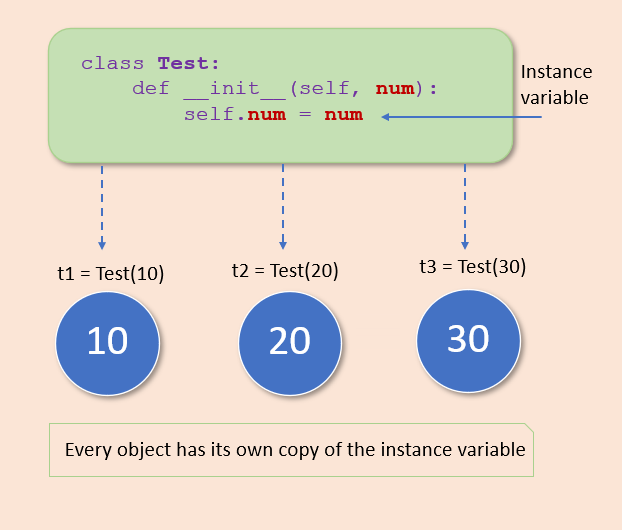Declare Instance variable in Python