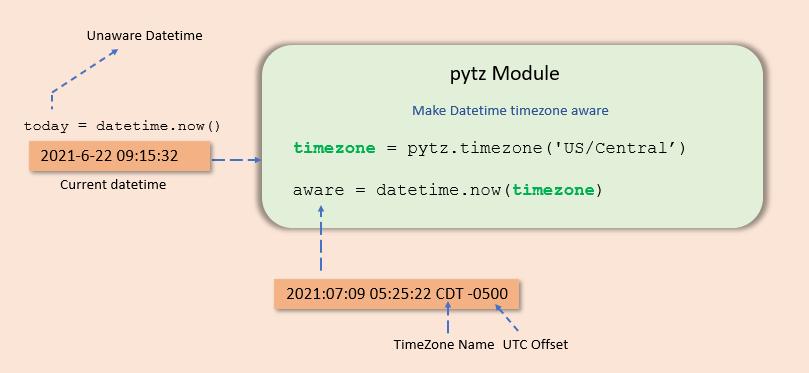 Create timezone aware datetime