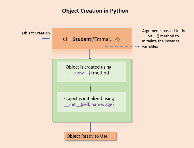 Create object in Python using a constructor