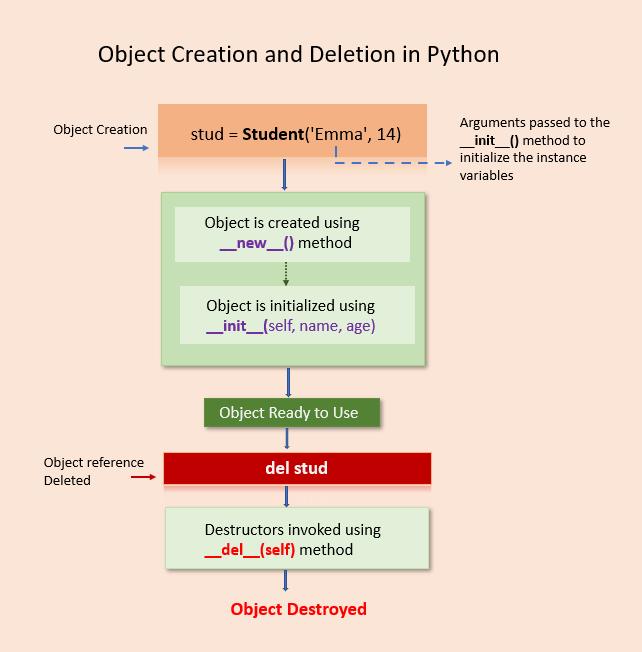 Python destructor to destroy an object