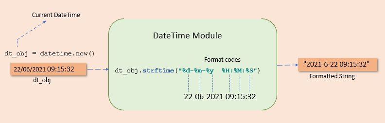strftime() to convert datetime to string format