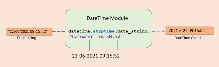 strptime() to convert string to datetime