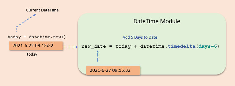 Add Days to Date using timedelta