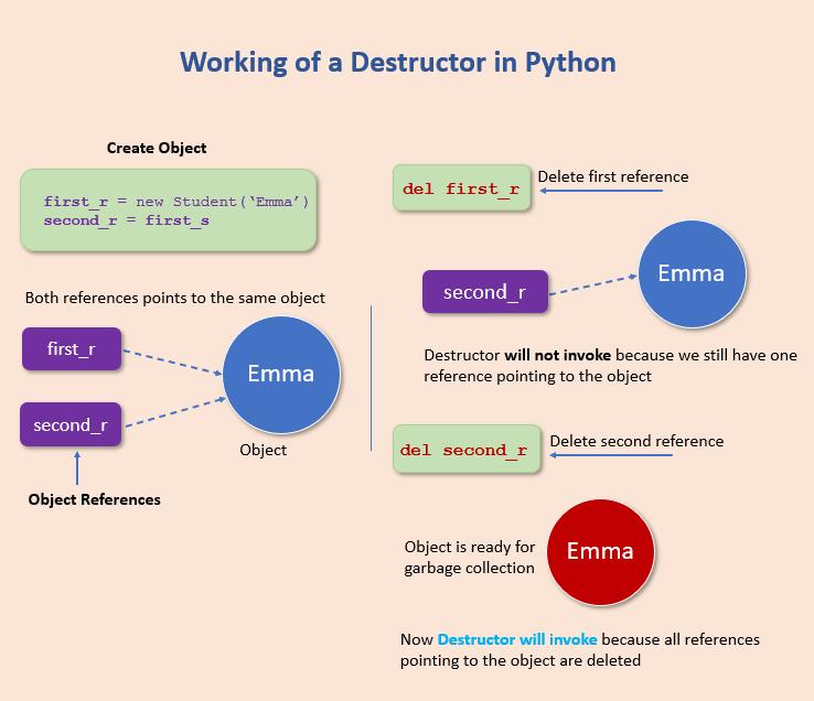 Working of destructor