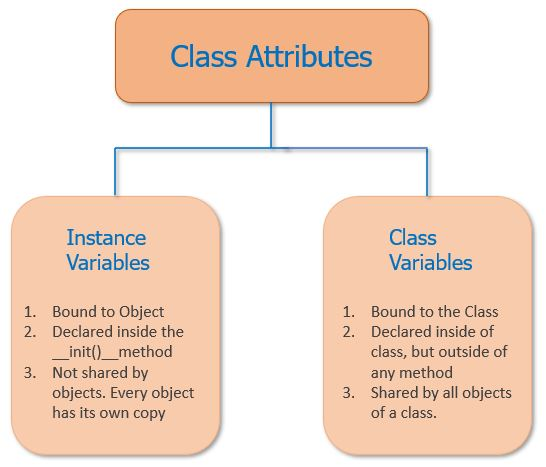 Class Attributes in Python