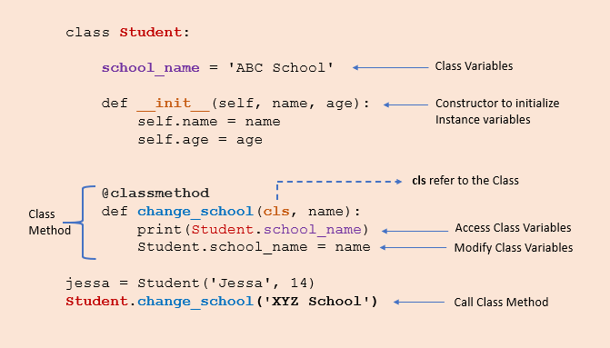 define class method