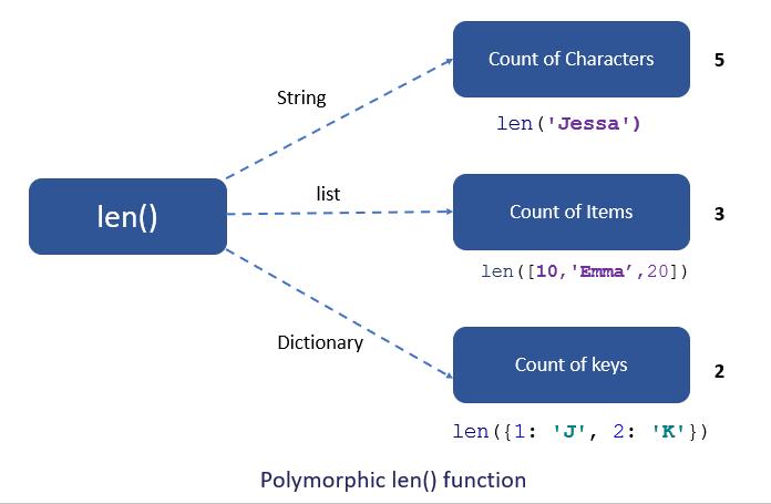 Polymorphic len() function