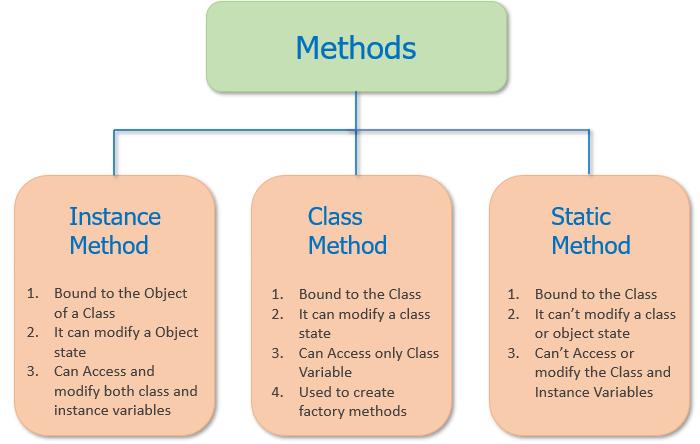 Python class method vs static method vs instance method