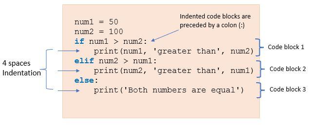 Indentation in Python